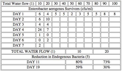 Table 2 Bacteriostatic Test